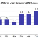 Mijn advies aan de Fed over 'lage inflatie': gebruik een andere index om hardop te huilen en vertel de BLS minder agressief te zijn met 'hedonische kwaliteitsaanpassingen'